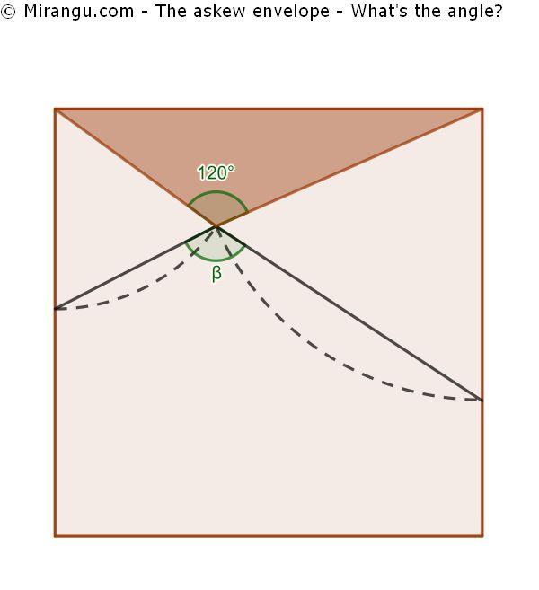 The askew envelope