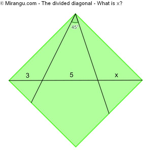 The divided diagonal
