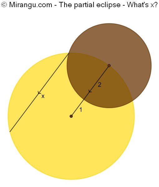 The partial eclipse