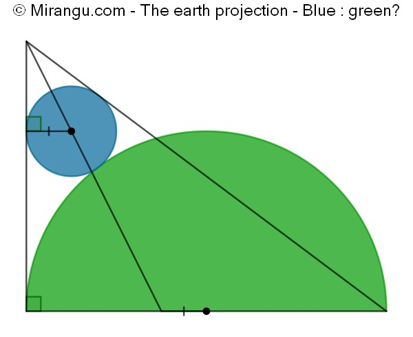 The earth projection